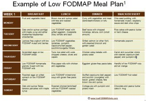 Meal Plan - Journey Into The Low FODMAP Diet