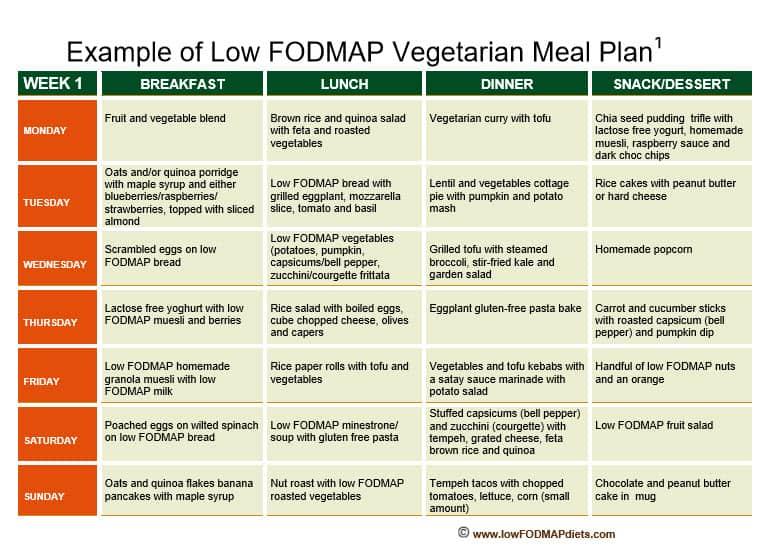 Two Weeks Vegetarian Meal Plans